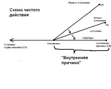 пояснительная схема к семинару
