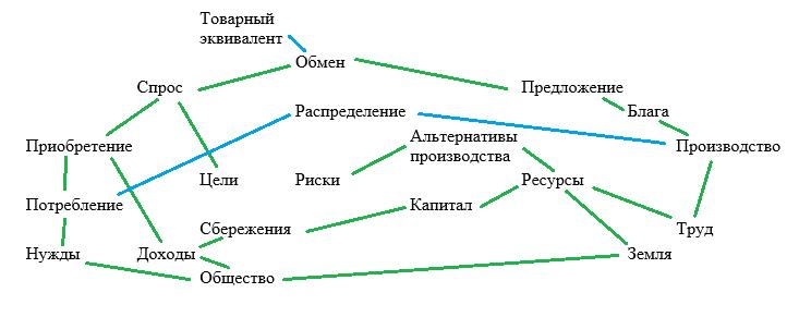 связи между категориями экономики