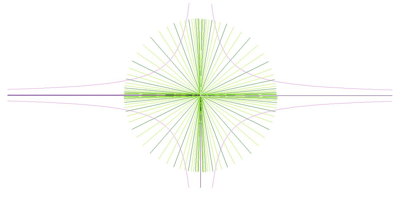 Пропорции поясов сложности