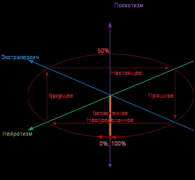 Связь декартовых координат Айзенка и полярных координат